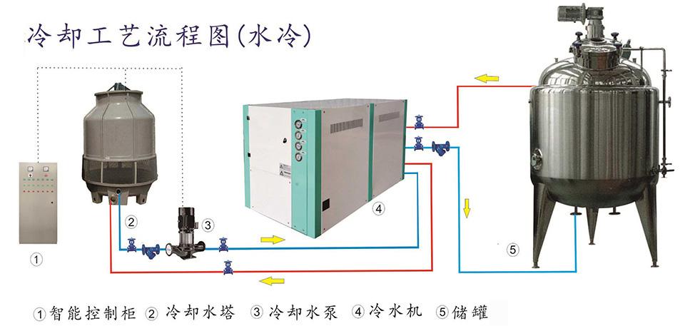 水冷式工業冷水機|水冷箱式冷水機-遼寧海安鑫機械設備有限公司