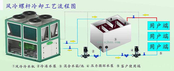 風冷螺桿式低溫冷水機--25度鹽水冷凍機-遼寧海安鑫機械設備有限公司